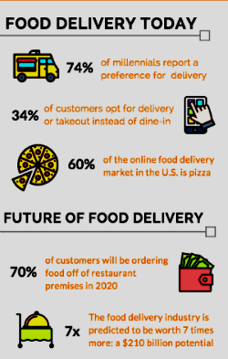 d5af2e4a5b788b Ecommerce di prodotti alimentari in America Casi di successo nella vendita  di specialità alimentari online negli Stati Uniti