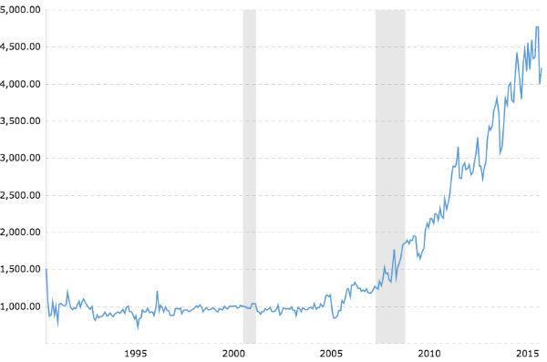 Grafico delle esportazioni di petrolio degli Stati Uniti -2018