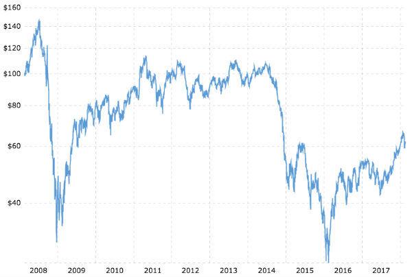 Chart del prezzo del petrolio