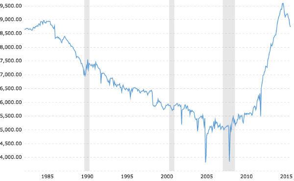 Chart storica produzione di petrolio degli Stati Uniti
