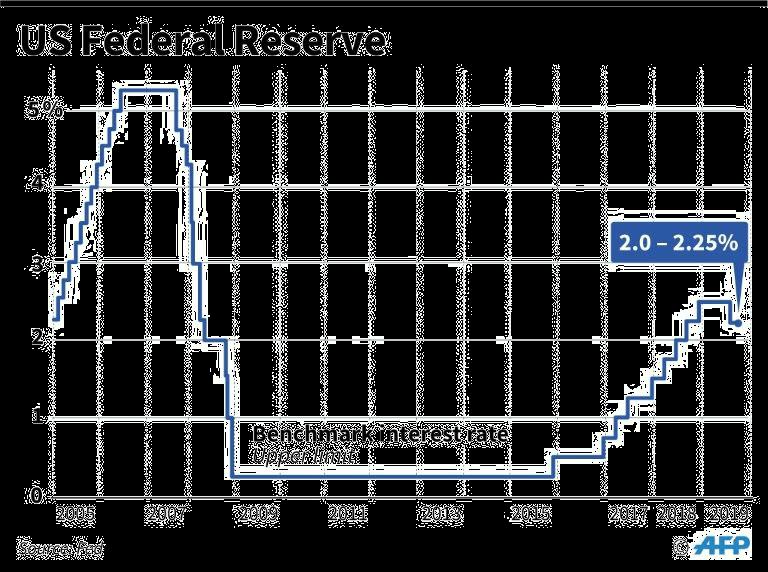 pubblicazione decisione fed tassi di interesse alle 20.00 del 14 dicembre 2021